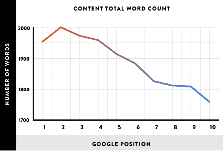 A graph showing that longer posts perform better in search rankings.